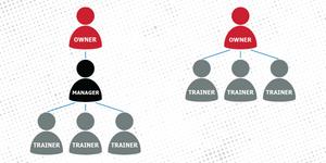 Presentamos: el modelo de franquicia de propiedad de semi-ausentes de 9Round